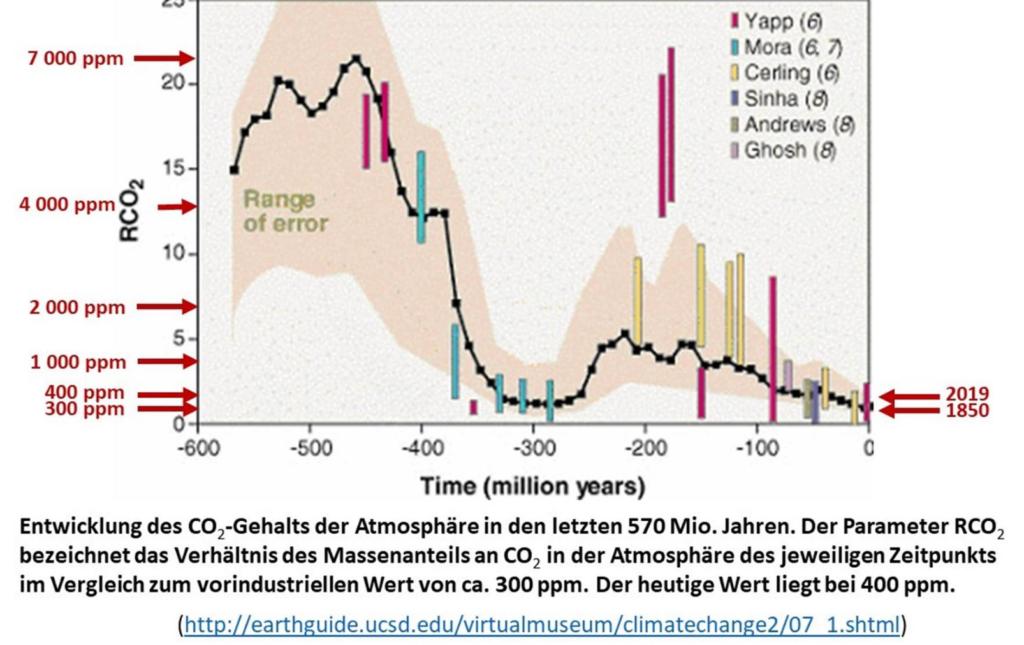 Kohlenstoffdidate-Radioisotope